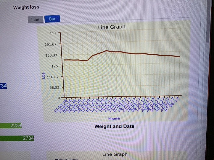REAL TIME GRAPH OF WEIGHT LOSS OF REAL PATIENT